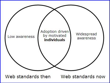 Text equivalent: Web standards back then were a minority cause, and adoption was driven by motivated individuals. Web standards today are common knowledge, but change is still driven by motivated individuals.